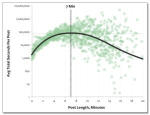 longueur-ideale-billet-blog